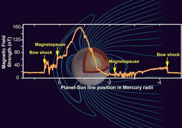水星是一颗怎样的星球,它的磁场是否会随着时间而改变?-第4张图片-IT新视野