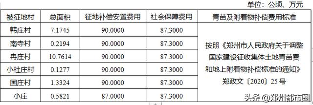 郑州经开区这些村庄将被征迁(附村子详表和补偿安置方案)