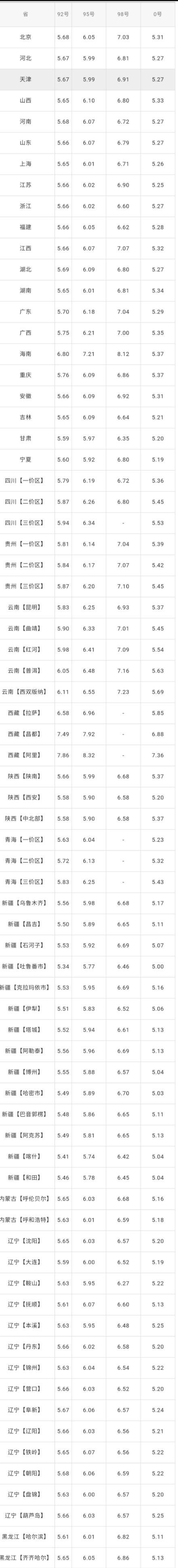 全國油價調整信息:7月24日調整后:全國92、95號汽油價格表