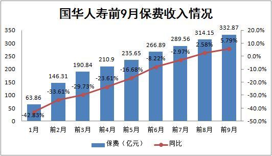 前三季国华人寿保费同比增5.79% 刘益谦胡润百富排名上升至65位