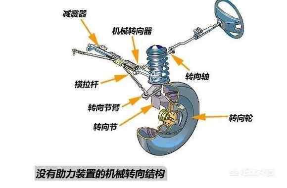 电子助力转向系统图解