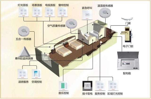 智能化系统图标
