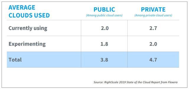 干货分享丨企业如何一致管理多公有云?CCoE如何正确落地?