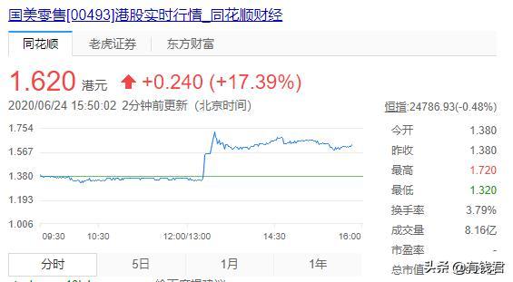 黄光裕已证实出狱,国美股价今日暴涨,国美重振只待他归来