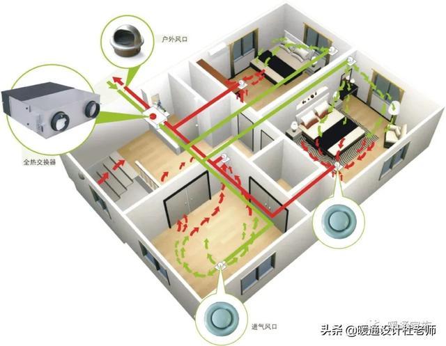 住宅新风系统是什么?有什么工作原理-红星美凯龙资讯网