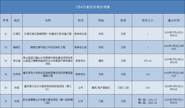 2020.07.06重庆市项目汇总