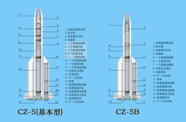今晚发射!世界上推力最大的火箭之一长征五号B运载火箭首飞成功