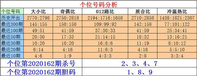 刘一刀排列三第20162期推荐:本期金胆参考2,绝杀一码7