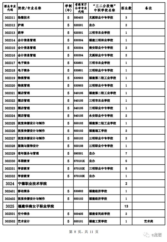 @长汀中考生 2020年龙岩市高中阶段学校(含五年制高职)招生计划汇总来了