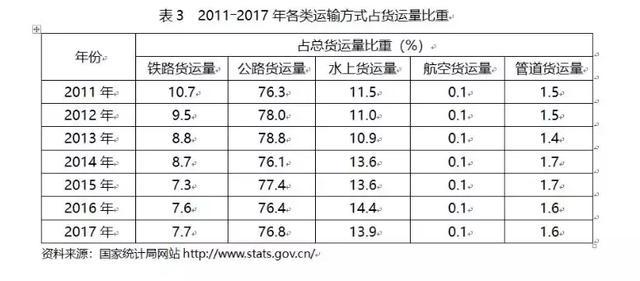 现今中国物流发展现状分析与未来趋势-万师傅