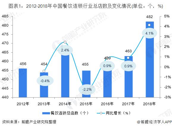 2019男中国连锁餐饮行业的现状分析与发展趋势插图
