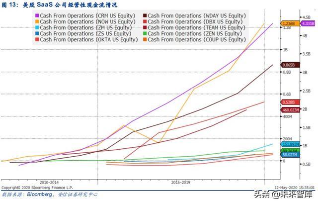 云计算专题报告:SaaS,计算机中的消费股