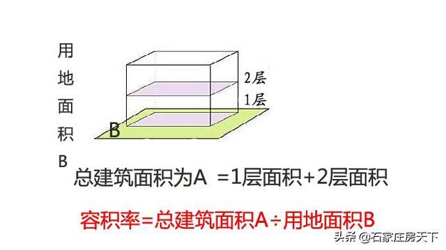 容积率越大越好还是越小越好,容积率多少的房屋才舒服呢