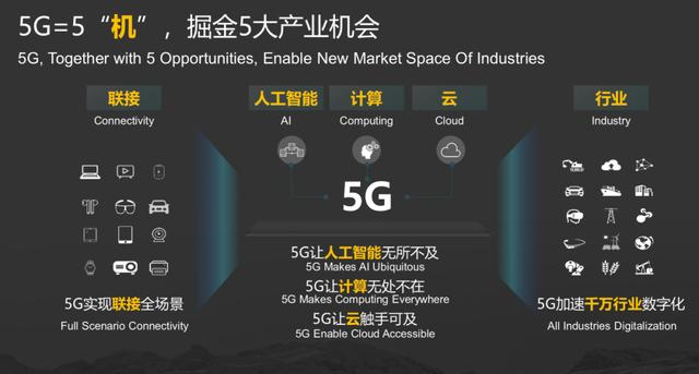 5G到底能带来多大价值?5G就是5大机遇