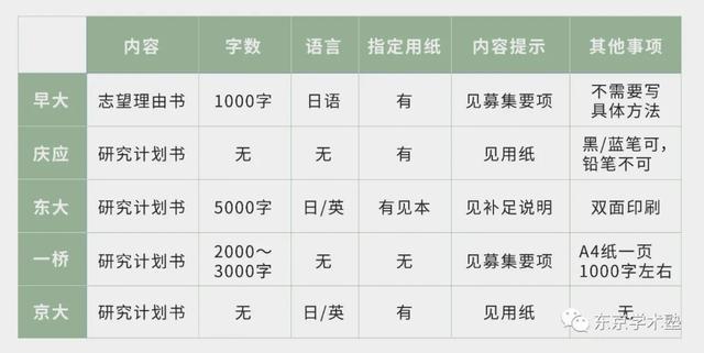 日本留学读研:如何用5W2H法写研究计划书?