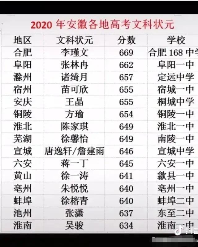 2020年高考,蚌埠喜报频传!厉害了!