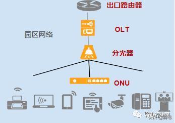 什么是全光网络?如何建设园区全光网络项目?