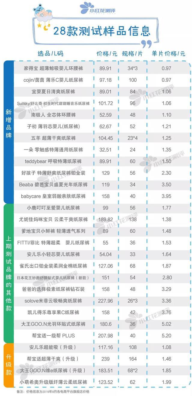 28款宝宝纸尿裤测评:雀氏、BC检出微量增塑剂