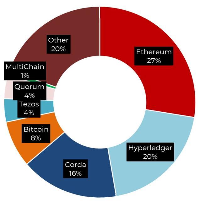 相比美国,欧盟区块链行业有重大投资机会