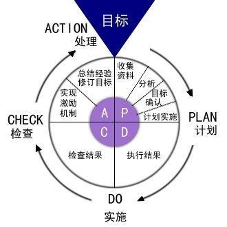 企业体系认证范围的确定