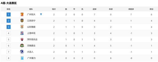 中超A组最新积分榜,恒大领跑,4队抢第2,两张红牌打乱格局九月九gps商城 经济