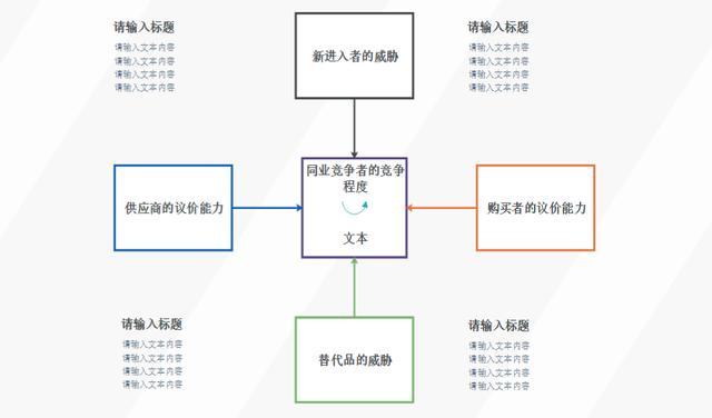 五力波特模型网状图
