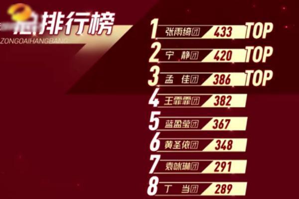 乘风破浪的姐姐二公排名,张雨绮组获第一,丁当组排名却引争议