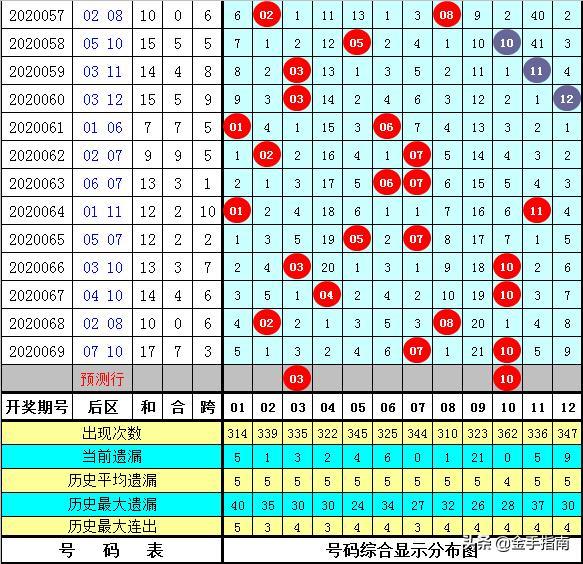 武安公070期大乐透:一注5+2单挑,后区两码03+10助攻1800万
