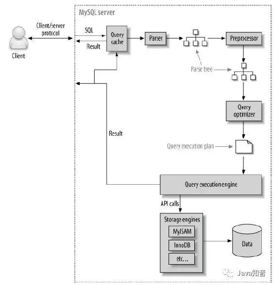 MySQL 《千万级大数据查询优化》查询性能优化_手机搜狐网
