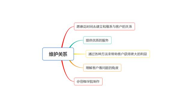做销售如何有效开发新客户?4个关键环节,做好规划才最重要