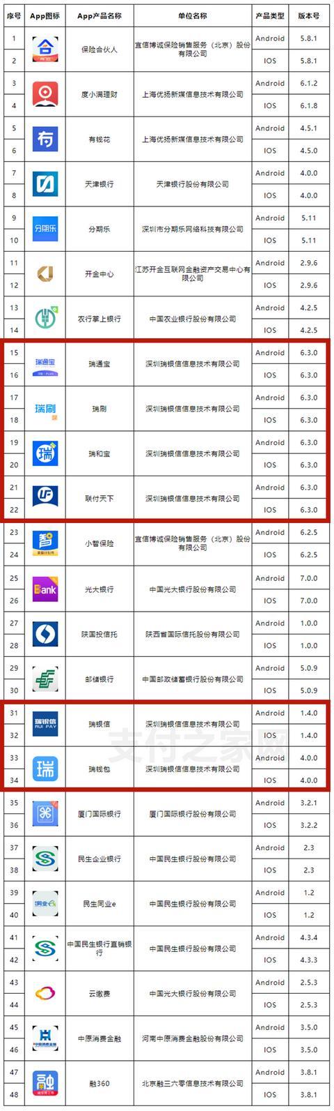 瑞银信等6款支付类软件登互金协会金融App备案名单