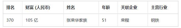 """现实版""""顾佳"""":陪丈夫从零开始创业,如今做到天津最大民营企业 创业 第8张"""