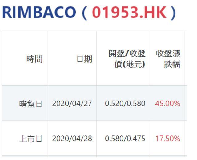宝新金融-2020港股打新,80%港股打新投资者不懂的套路