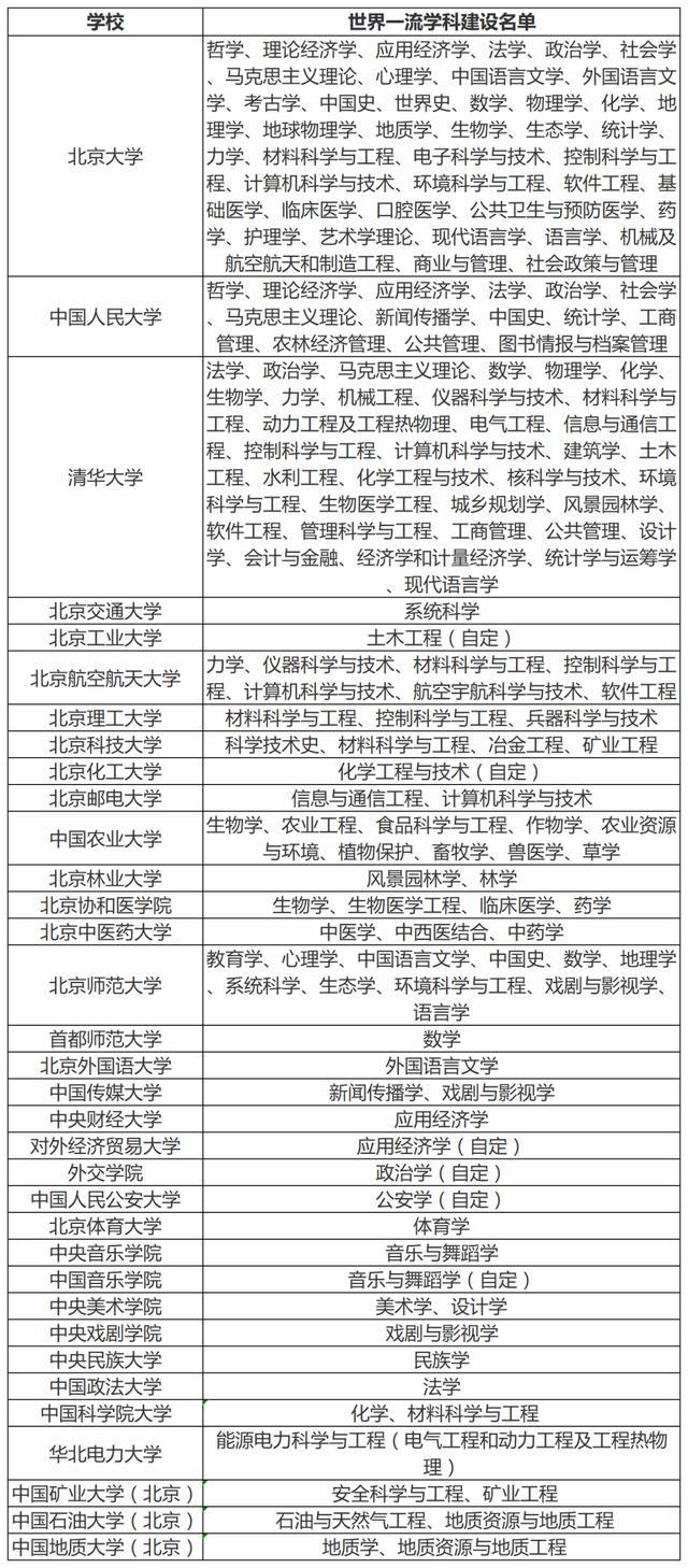 北京34所双一流高校名单及一流学科汇总,建议收藏
