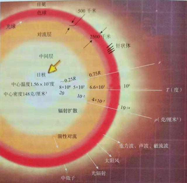 太阳分层结构图