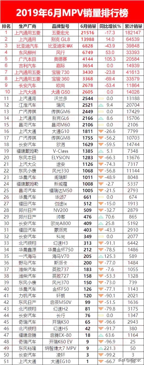 毫无疑问,五菱宏光销量高居榜首,2019年6月MPV销量排行榜来了