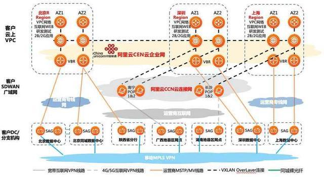 面向金融机构的阿里云SDWAN解决方案解读