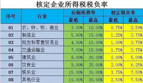 """公司税负率过低要被查?各行业""""预警税负率""""大全_手机搜狐网"""