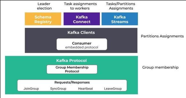 「事件驱动架构」Apache Kafka再平衡协议:再平衡协议101