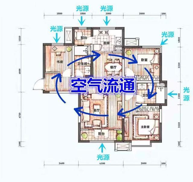 好房子的5个标准,你家都具备了么?少一个都称不上是好户型