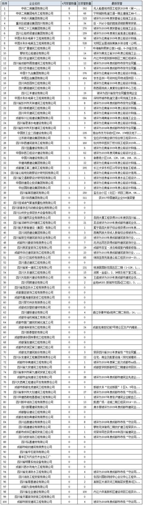 四川市政工程造价员章