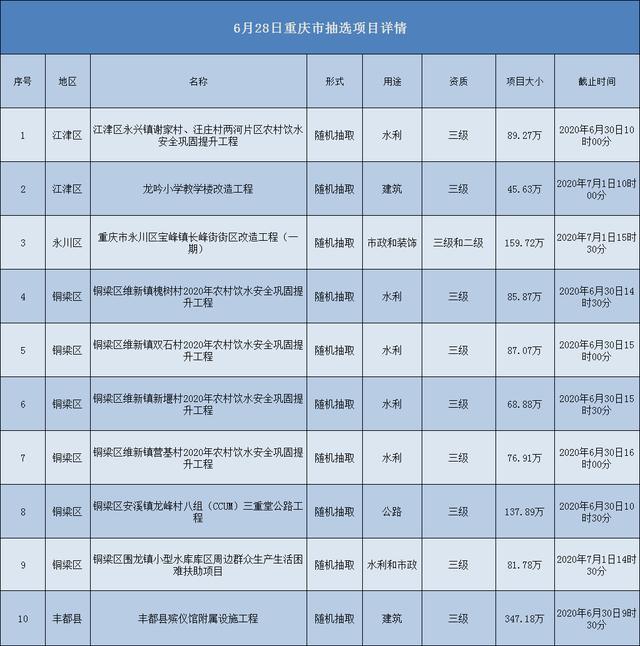 2020.06.28重庆市项目汇总