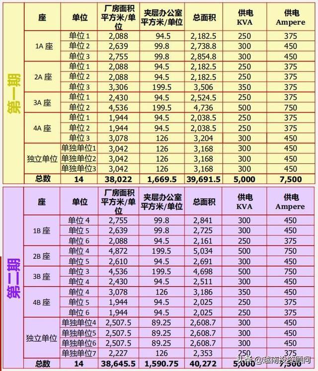 越南厂房招租|太原省安平工业中心标准厂房 (RBF) 出租