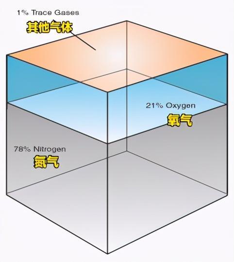 大气分层结构图