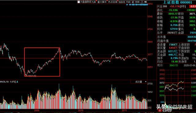 中国股市历次牛市规律
