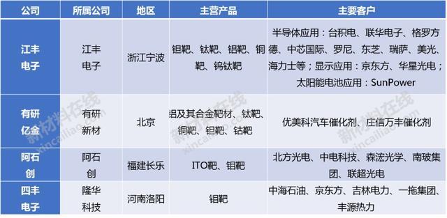 半导体及显示行业10大高度依赖进口的关键材料分析