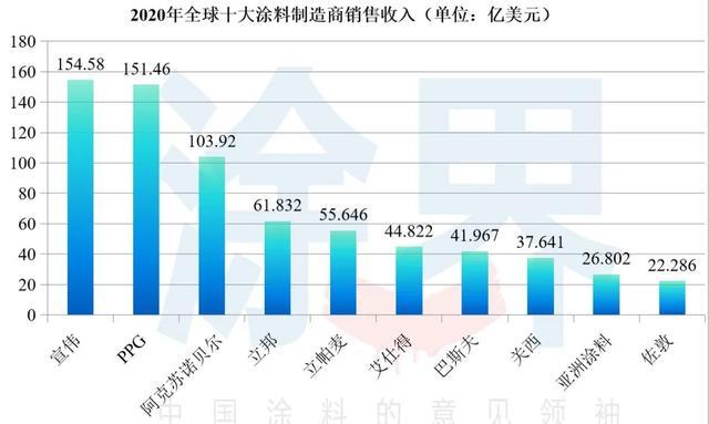 2020年全球十大涂料制造商排行榜揭晓,占全球市场份额35.46%