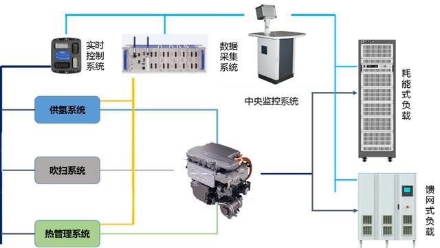 燃料电池汽车控制器(FCU)仿真测试系统