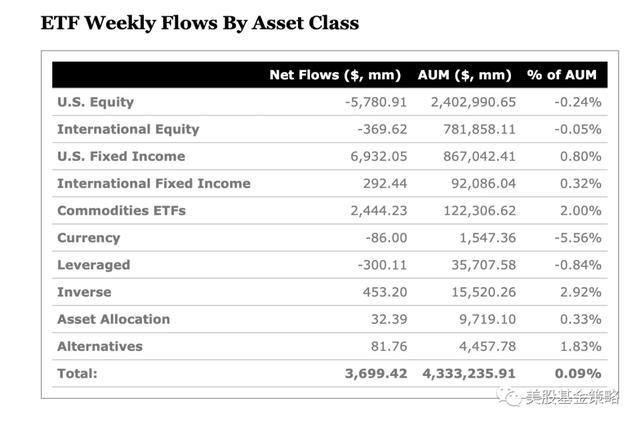 美股震动,ETF再现股退债进;脸书遭遇客户抵制,这是大问题吗