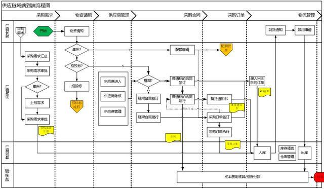 中台规划中微服务粒度究竟应该如何划分?你可以从以下几点考虑